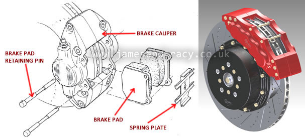 How disc brakes work  @ www.jamesandtracy.co.uk